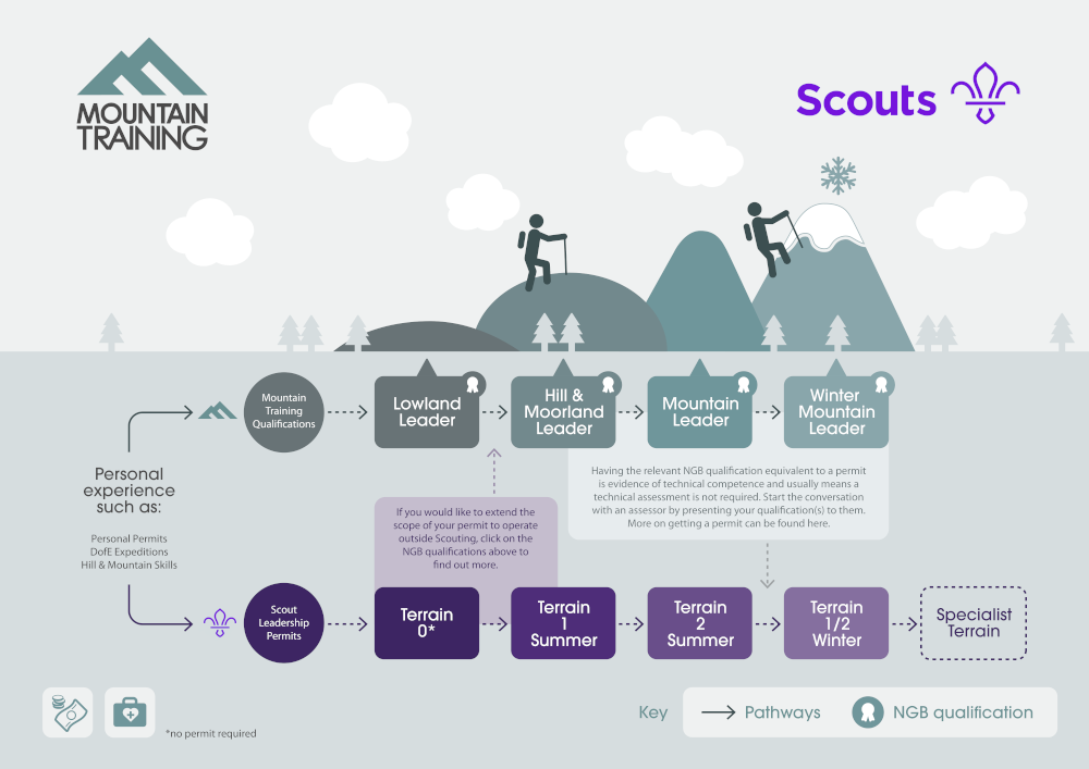 An infographic showing how the Mountain Training and Scout qualifications are related.
